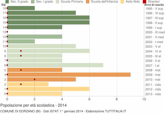 Grafico Popolazione in età scolastica - Dorzano 2014