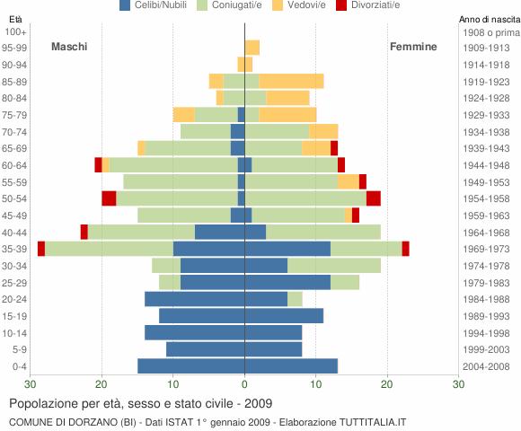 Grafico Popolazione per età, sesso e stato civile Comune di Dorzano (BI)