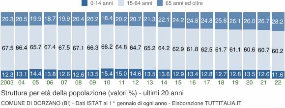 Grafico struttura della popolazione Comune di Dorzano (BI)
