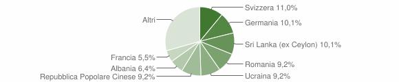 Grafico cittadinanza stranieri - Ghiffa 2018