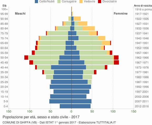 Grafico Popolazione per età, sesso e stato civile Comune di Ghiffa (VB)