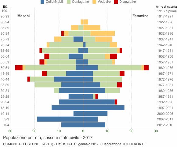Grafico Popolazione per età, sesso e stato civile Comune di Lusernetta (TO)