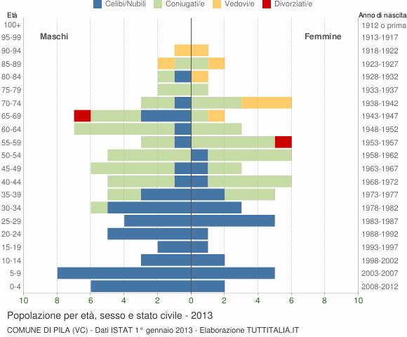 Grafico Popolazione per età, sesso e stato civile Comune di Pila (VC)