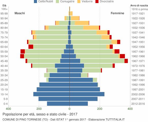 Grafico Popolazione per età, sesso e stato civile Comune di Pino Torinese (TO)