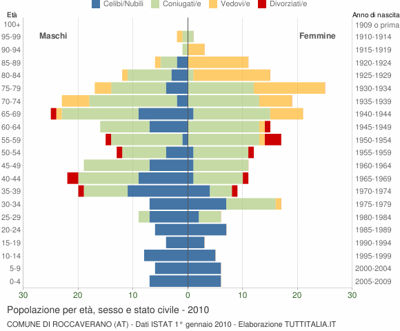 Grafico Popolazione per età, sesso e stato civile Comune di Roccaverano (AT)