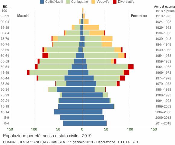 Grafico Popolazione per età, sesso e stato civile Comune di Stazzano (AL)