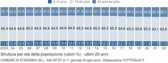 Grafico struttura della popolazione Comune di Stazzano (AL)