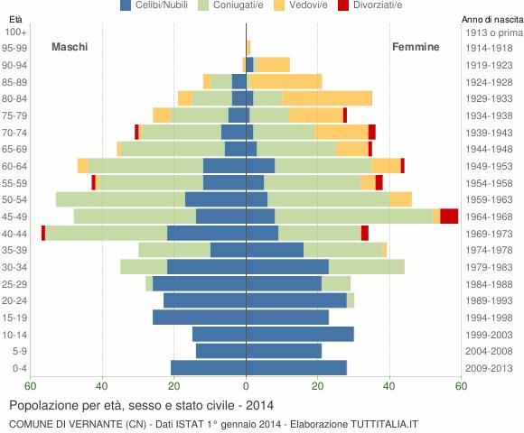 Grafico Popolazione per età, sesso e stato civile Comune di Vernante (CN)