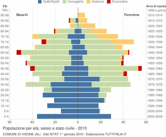 Grafico Popolazione per età, sesso e stato civile Comune di Visone (AL)