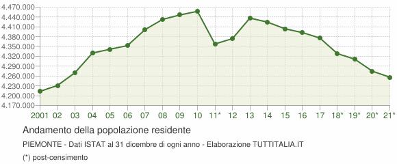Andamento popolazione Piemonte