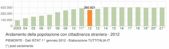 Grafico andamento popolazione stranieri Piemonte