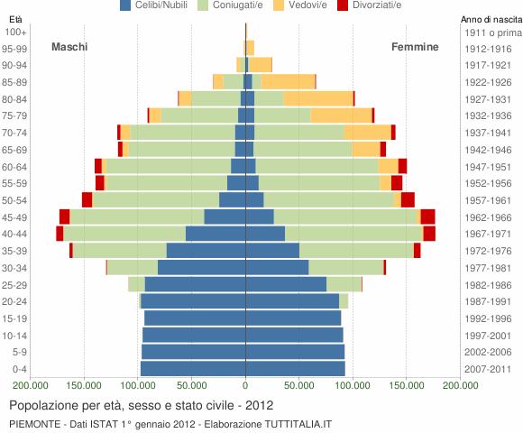 Grafico Popolazione per età, sesso e stato civile Piemonte