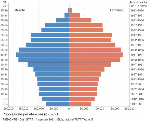 Grafico Popolazione per età e sesso Piemonte