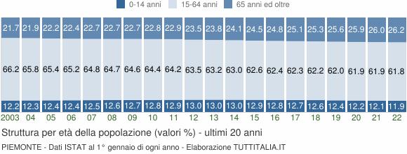 Grafico struttura della popolazione Piemonte