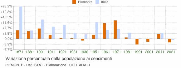Grafico variazione percentuale della popolazione Piemonte