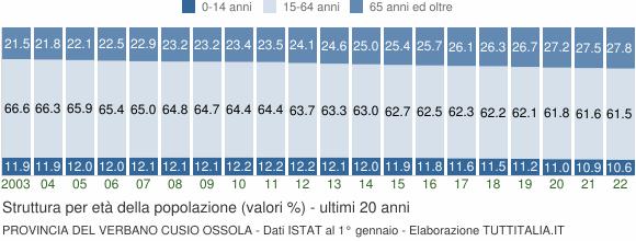 Grafico struttura della popolazione Provincia del Verbano Cusio Ossola