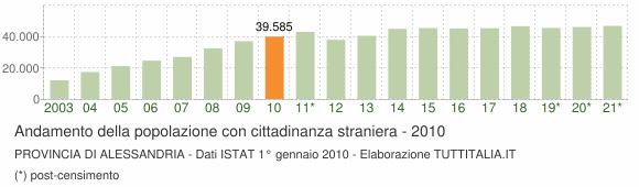 Grafico andamento popolazione stranieri Provincia di Alessandria