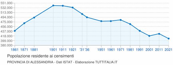 Grafico andamento storico popolazione Provincia di Alessandria