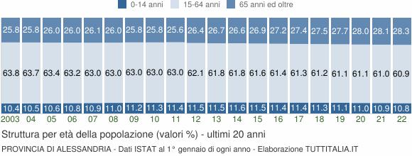 Grafico struttura della popolazione Provincia di Alessandria