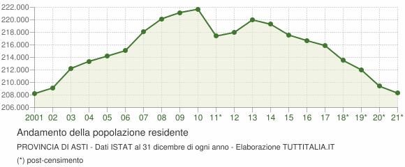 Andamento popolazione Provincia di Asti