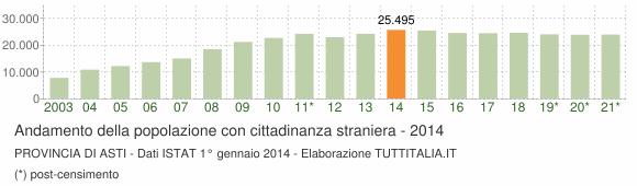 Grafico andamento popolazione stranieri Provincia di Asti