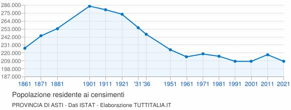 Grafico andamento storico popolazione Provincia di Asti