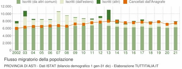 Flussi migratori della popolazione Provincia di Asti