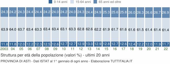 Grafico struttura della popolazione Provincia di Asti