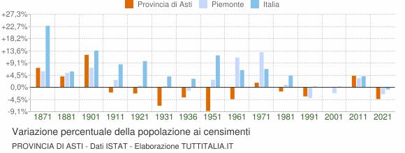 Grafico variazione percentuale della popolazione Provincia di Asti