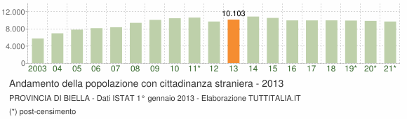 Grafico andamento popolazione stranieri Provincia di Biella