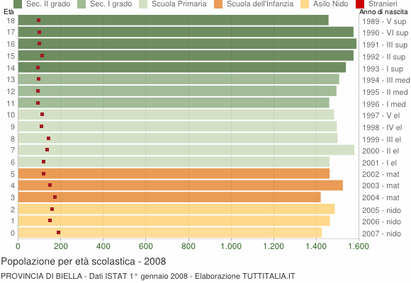 Grafico Popolazione in età scolastica - 2008