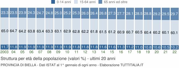 Grafico struttura della popolazione Provincia di Biella
