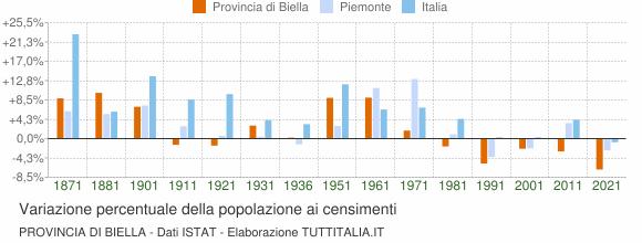 Grafico variazione percentuale della popolazione Provincia di Biella