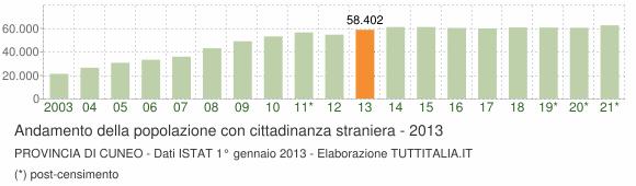 Grafico andamento popolazione stranieri Provincia di Cuneo