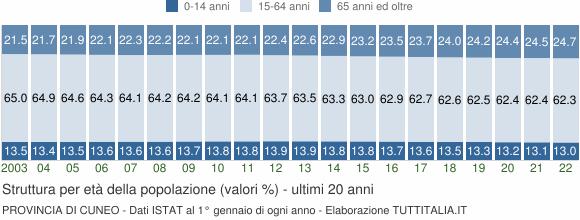 Grafico struttura della popolazione Provincia di Cuneo