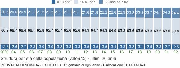 Grafico struttura della popolazione Provincia di Novara