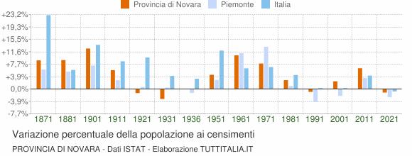 Grafico variazione percentuale della popolazione Provincia di Novara