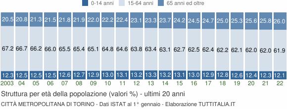 Grafico struttura della popolazione Città Metropolitana di Torino
