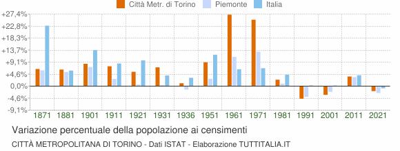 Grafico variazione percentuale della popolazione Città Metropolitana di Torino