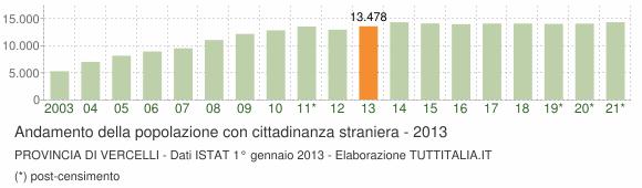 Grafico andamento popolazione stranieri Provincia di Vercelli