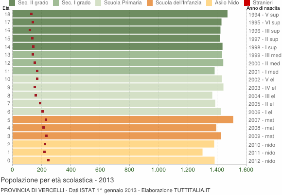 Grafico Popolazione in età scolastica - 2013