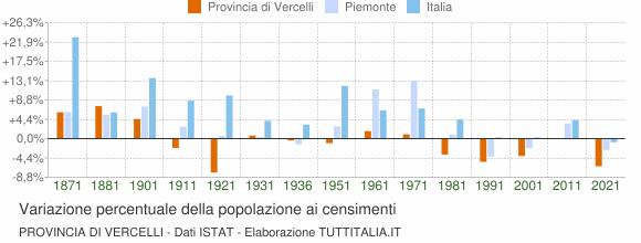 Grafico variazione percentuale della popolazione Provincia di Vercelli