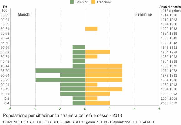 Grafico cittadini stranieri - Castri di Lecce 2013