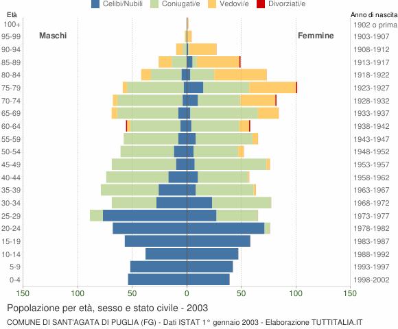 Grafico Popolazione per età, sesso e stato civile Comune di Sant'Agata di Puglia (FG)