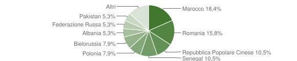 Grafico cittadinanza stranieri - Binetto 2019