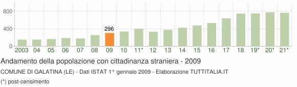 Grafico andamento popolazione stranieri Comune di Galatina (LE)