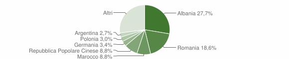 Grafico cittadinanza stranieri - Galatina 2009