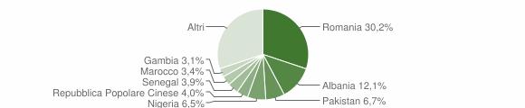 Grafico cittadinanza stranieri - Galatina 2019