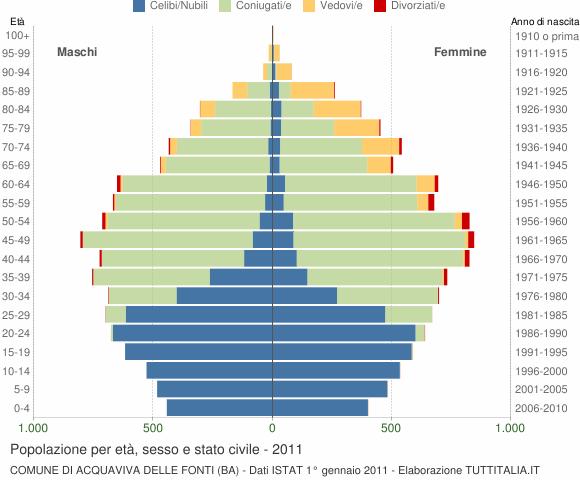Distribuzione della popolazione 2011 acquaviva delle for Monolocale arredato acquaviva delle fonti