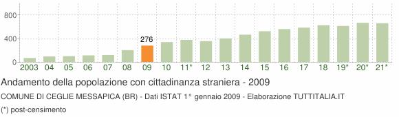 Grafico andamento popolazione stranieri Comune di Ceglie Messapica (BR)